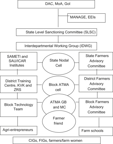 Agricultural extension reforms and institutional innovations