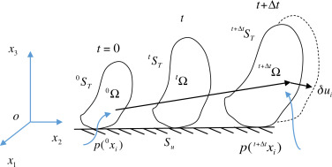 Dynamic Equilibrium Equation An Overview Sciencedirect Topics