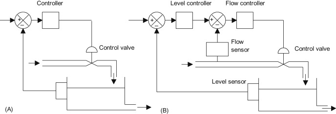 Cascade Control An Overview, Loop Wiring Diagram For Flow Control