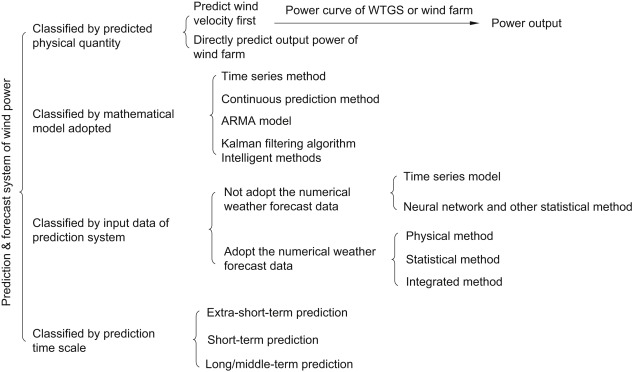 Prediction and Forecast of Wind Power - ScienceDirect