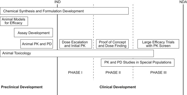 Clinical pharmacology and its role in pharmaceutical development the process of new drug development in the united states malvernweather Images