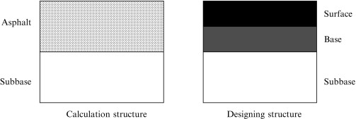 Pavement Layer An Overview Sciencedirect Topics