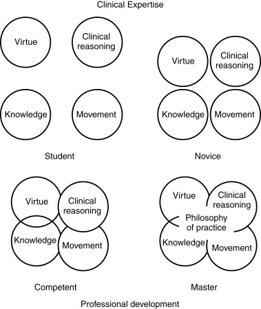 Physiotherapist - an overview | ScienceDirect Topics