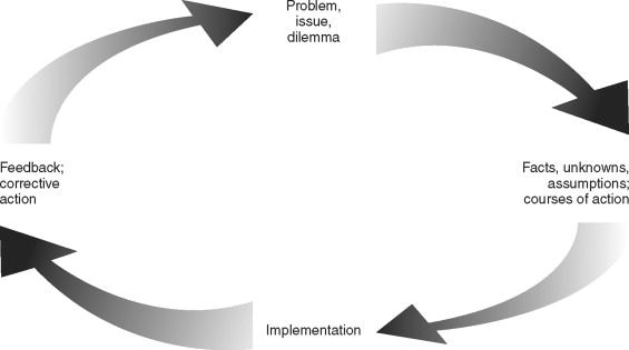 Ethical Decision Making - an overview | ScienceDirect Topics