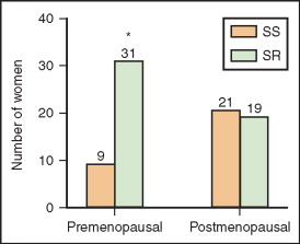 Postmenopause - an overview | ScienceDirect Topics