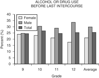 Youth and oral sex stats over exaggerated