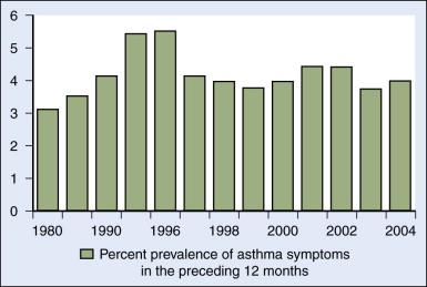 why is asthma increasing in australia