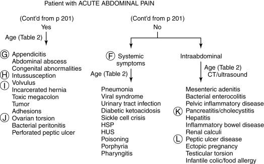 Appendicitis Signs