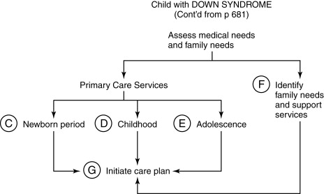 Down Syndrome An Overview Sciencedirect Topics