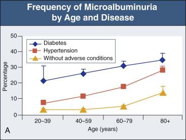 Microalbuminuria - an overview   ScienceDirect Topics