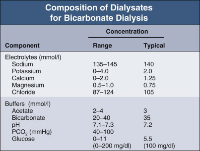 Dialysis Fluid - an overview | ScienceDirect Topics