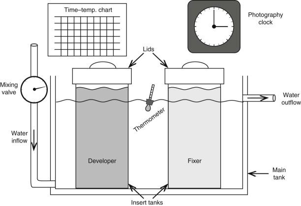 Film Processor - an overview | ScienceDirect Topics