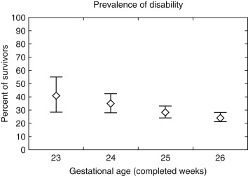 Gestational Age - an overview | ScienceDirect Topics