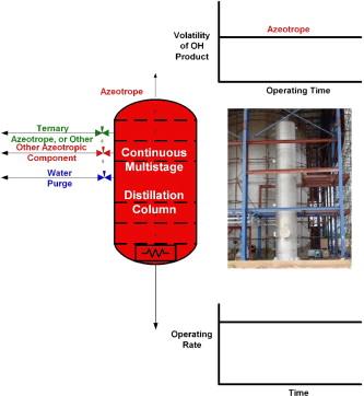 Distillation Column - an overview | ScienceDirect Topics