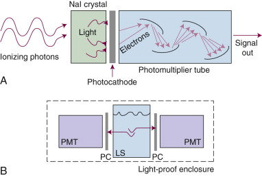 Scintillation - an overview | ScienceDirect Topics