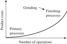 Grinding (Machining) - an overview | ScienceDirect Topics