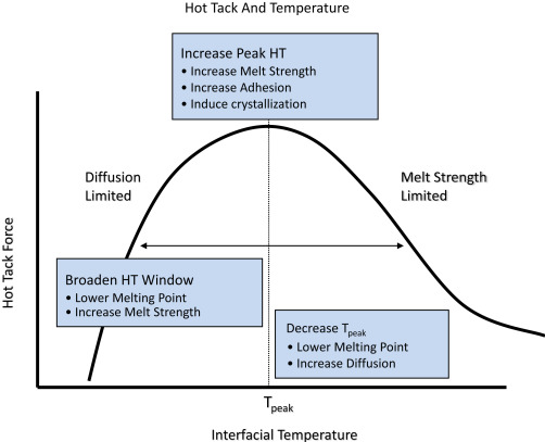 Hot Tack - an overview | ScienceDirect Topics