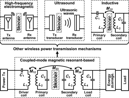 Energy management integrated circuits for wireless power