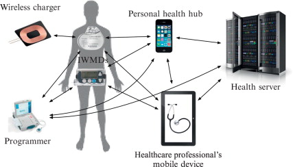 Reliability and security of implantable and wearable medical devices -  ScienceDirect