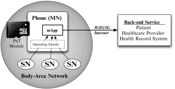 Reliability and security of implantable and wearable medical devices