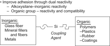 Silane Coupling Agent - an overview | ScienceDirect Topics