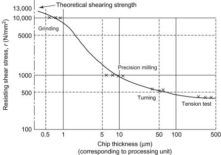 Micro And Nanomachining Sciencedirect