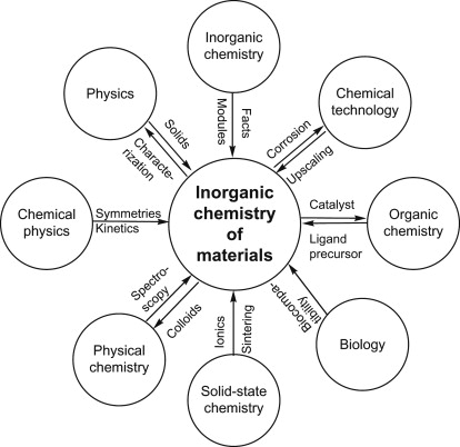 Smart precursors for smart nanoparticles - ScienceDirect