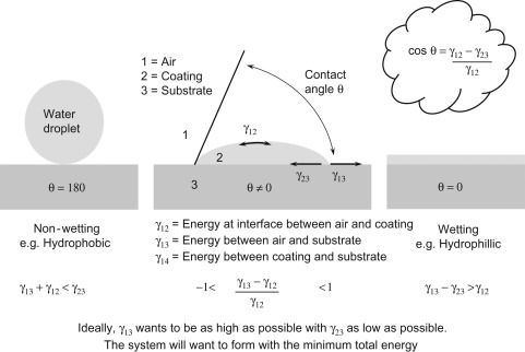 Surface Energy - an overview | ScienceDirect Topics