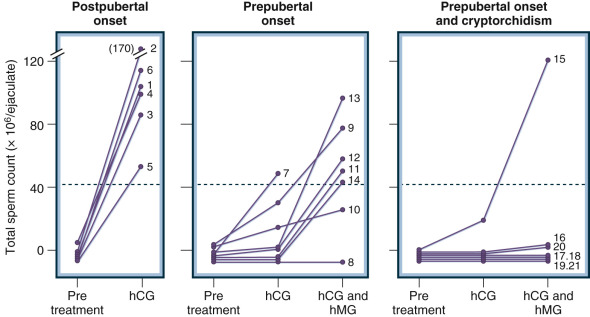 Gonadotropin Preparations - an overview | ScienceDirect Topics