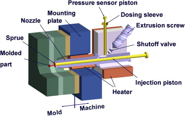 Plunger Diameter - an overview | ScienceDirect Topics