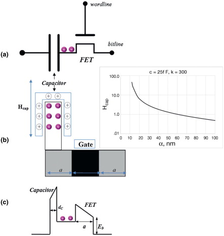 Capacitor Storage An Overview Sciencedirect Topics