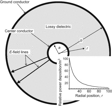 Annular Region - an overview | ScienceDirect Topics