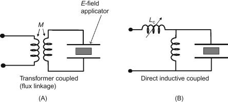 Inductance Calculation - an overview | ScienceDirect Topics