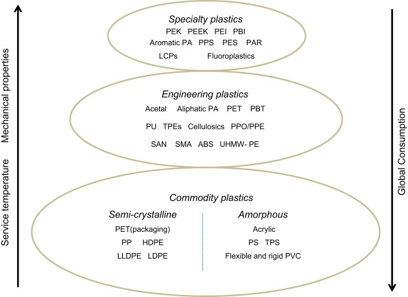 Plastics Materials: Introduction and Historical Development