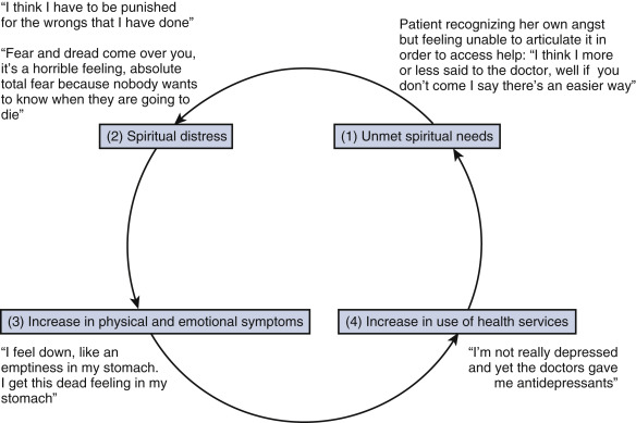 Spiritual Distress - an overview | ScienceDirect Topics