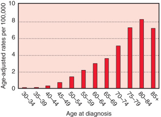 Final, sorry, breast cancer statistics for