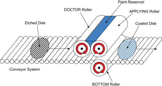 Roller Coating - an overview | ScienceDirect Topics
