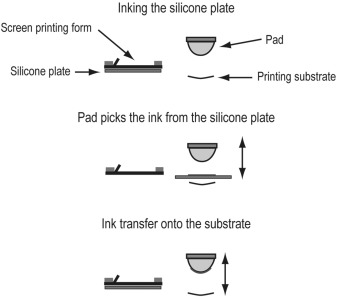 Color Printing - an overview | ScienceDirect Topics