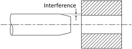 Interference Fit - an overview | ScienceDirect Topics