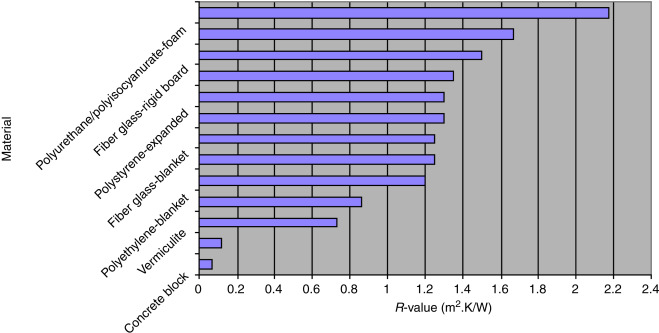Insulating Material - an overview | ScienceDirect Topics