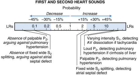 PR Interval - an overview | ScienceDirect Topics