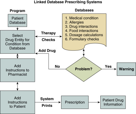 Drug Information - an overview | ScienceDirect Topics