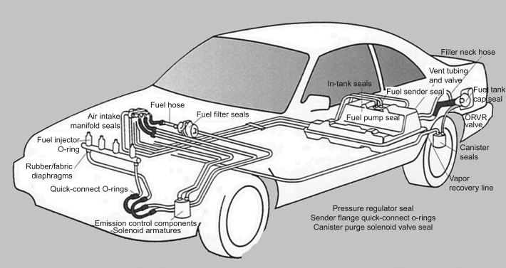 Low Emission Vehicle - an overview | ScienceDirect Topics