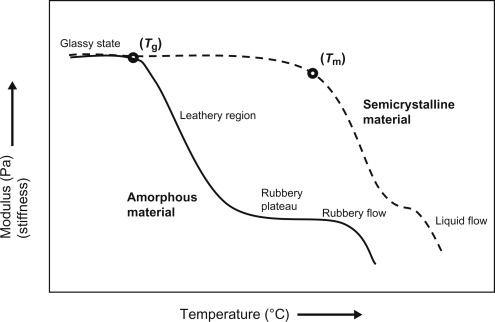 Transition Temperature - an overview | ScienceDirect Topics