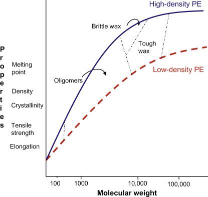 Polymer Molecular Weight - an overview | ScienceDirect Topics