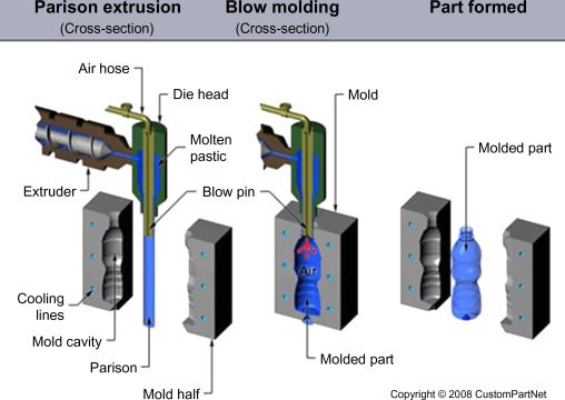 Moulding Process - an overview   ScienceDirect Topics