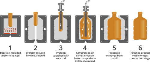Blow Molding - an overview | ScienceDirect Topics