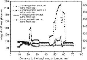 Ballast Bed - an overview | ScienceDirect Topics