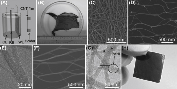 Carbon Nanotubes for Electrochemical Capacitors - ScienceDirect
