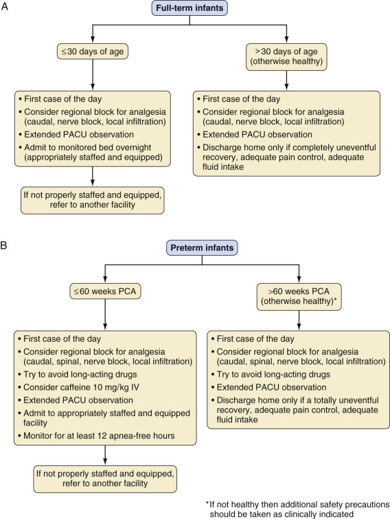 Preoperative Evaluation, Premedication, and Induction of